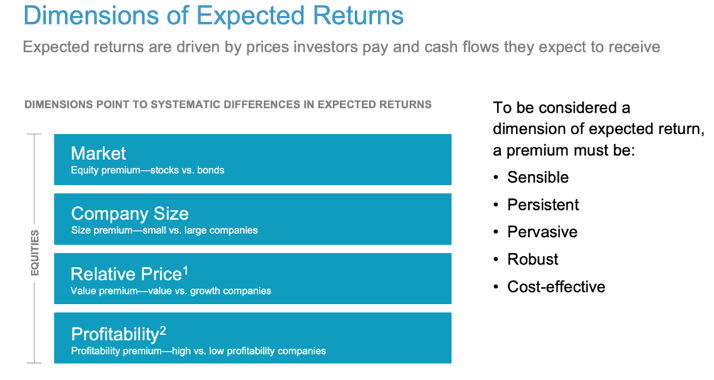 Dimensions of Expected Returns Chart