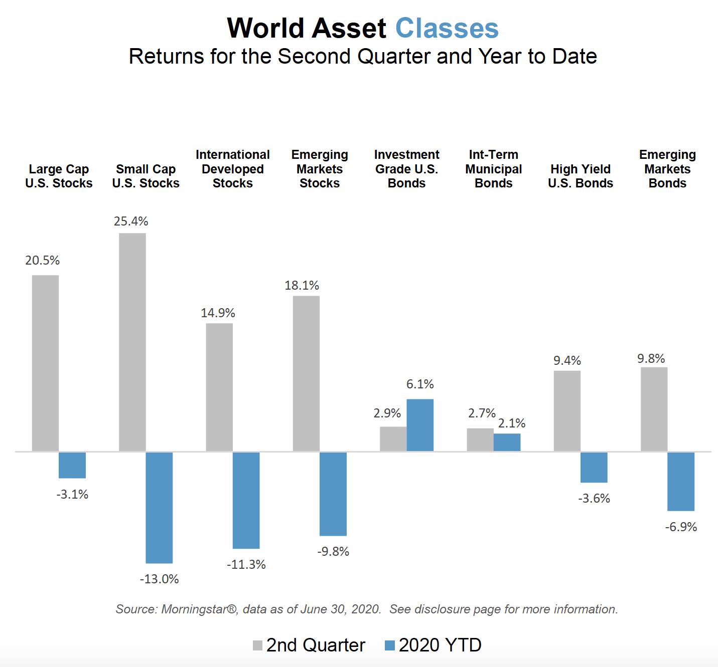 World Asset Classes Q2 2020