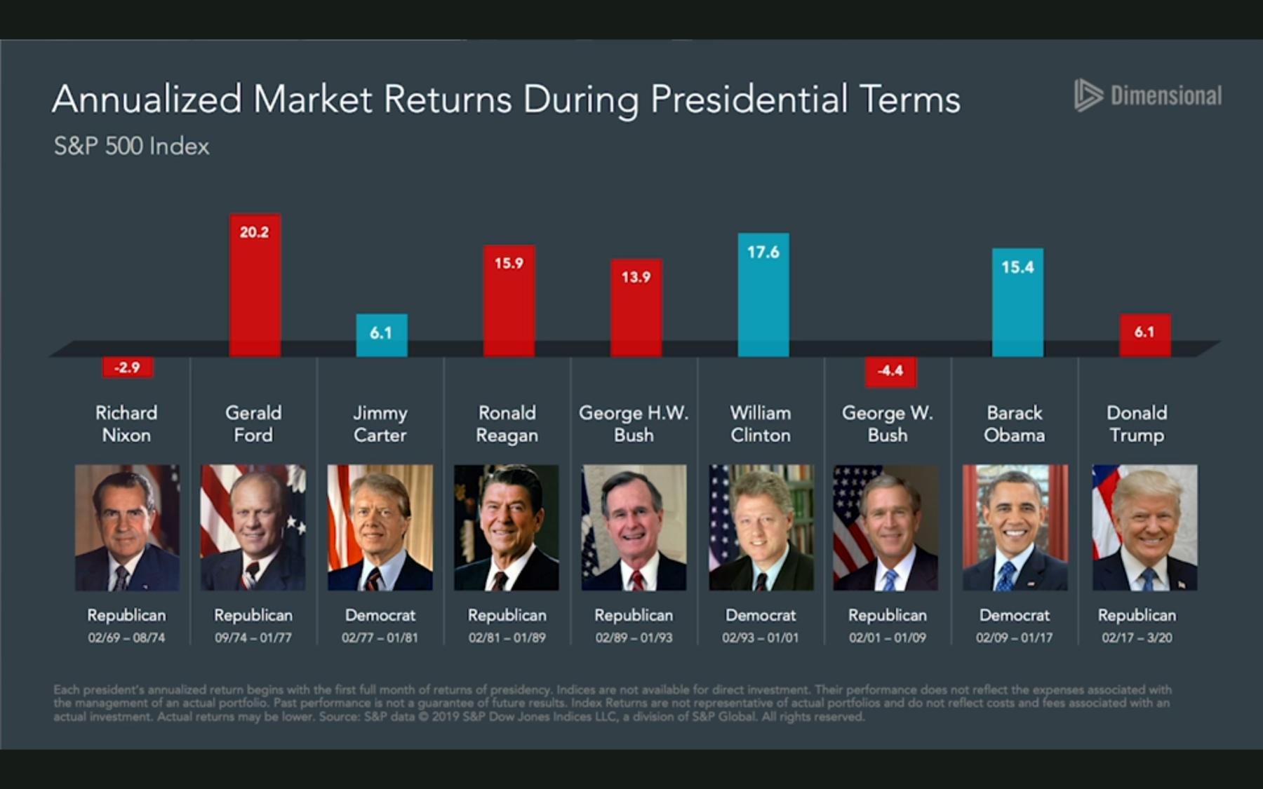 Stock Market Performance Under Each President