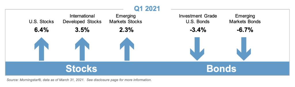 Q1 2021 Stocks and Bonds