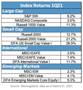 Index Returns 1Q21