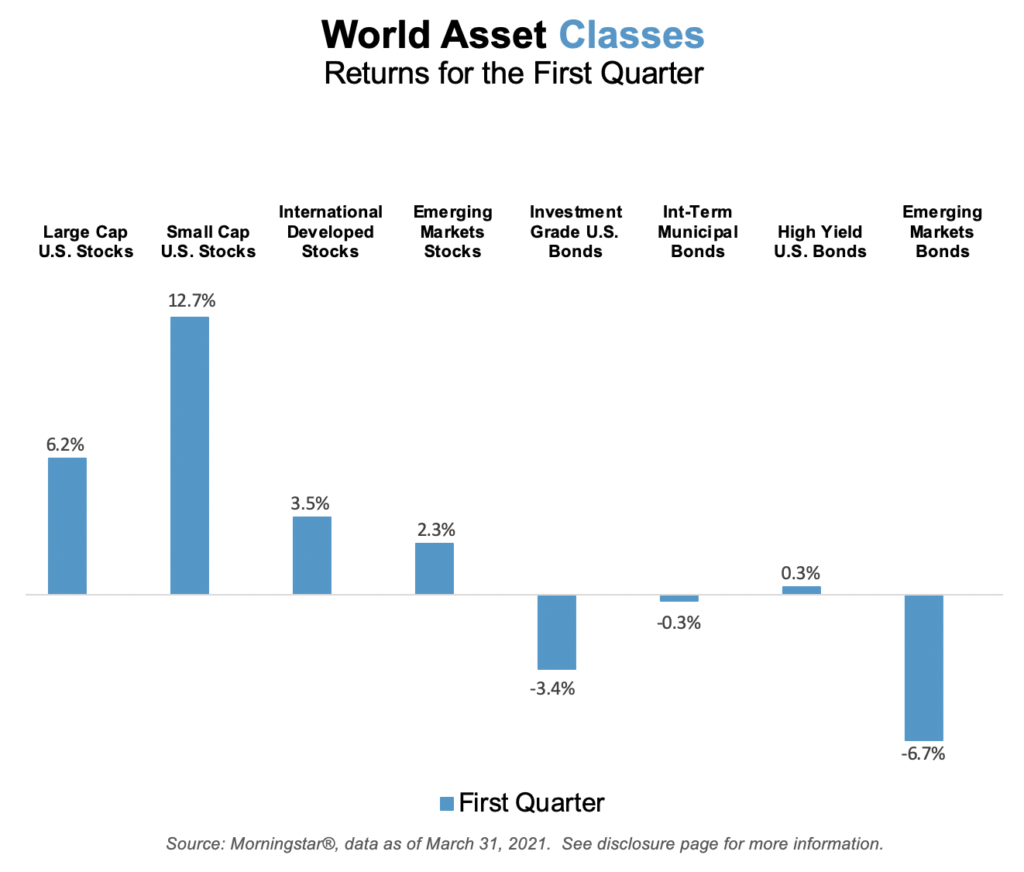 World Asset Classes  Returns for the First Quarter