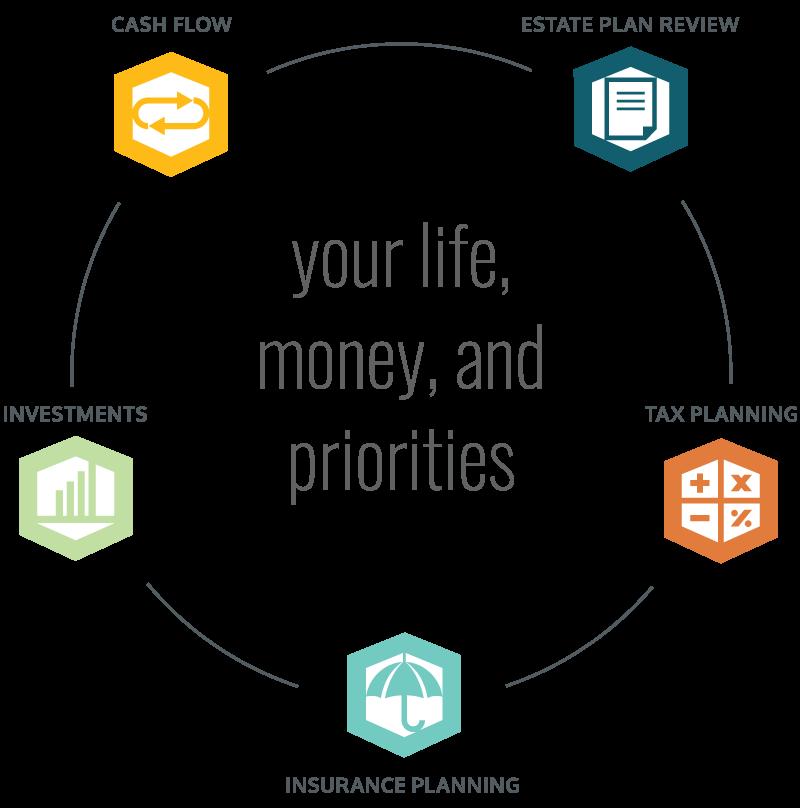 Smart Life Planning Process graphic